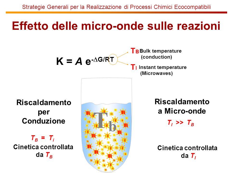 Strategie Generali per la Realizzazione di Processi Chimici Ecocompatibili Effetto delle micro-onde sulle reazioni Bulk temperature (conduction) K = A