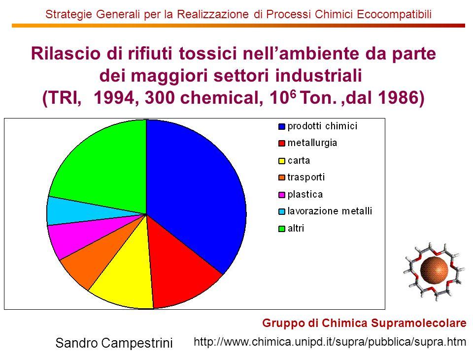 U of T Gruppo di Chimica Supramolecolare http://www.chimica.unipd.it/supra/pubblica/supra.htm Sandro Campestrini Strategie Generali per la Realizzazione di Processi Chimici Ecocompatibili Rilascio di rifiuti tossici nellambiente da parte dei maggiori settori industriali (TRI, 1994, 300 chemical, 10 6 Ton.,dal 1986)