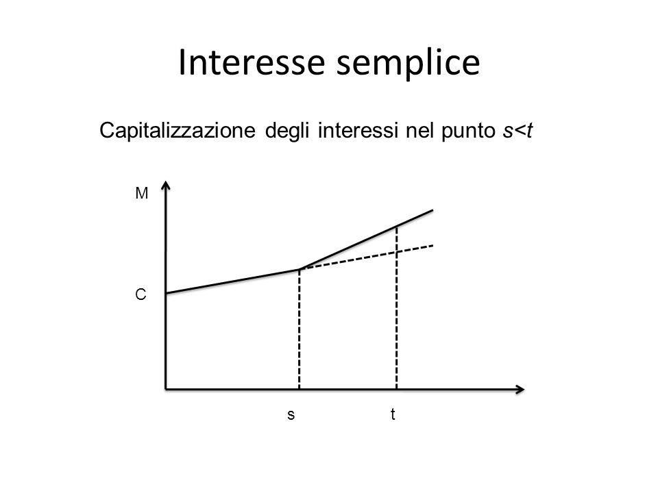 Interesse semplice C M st Capitalizzazione degli interessi nel punto s<t