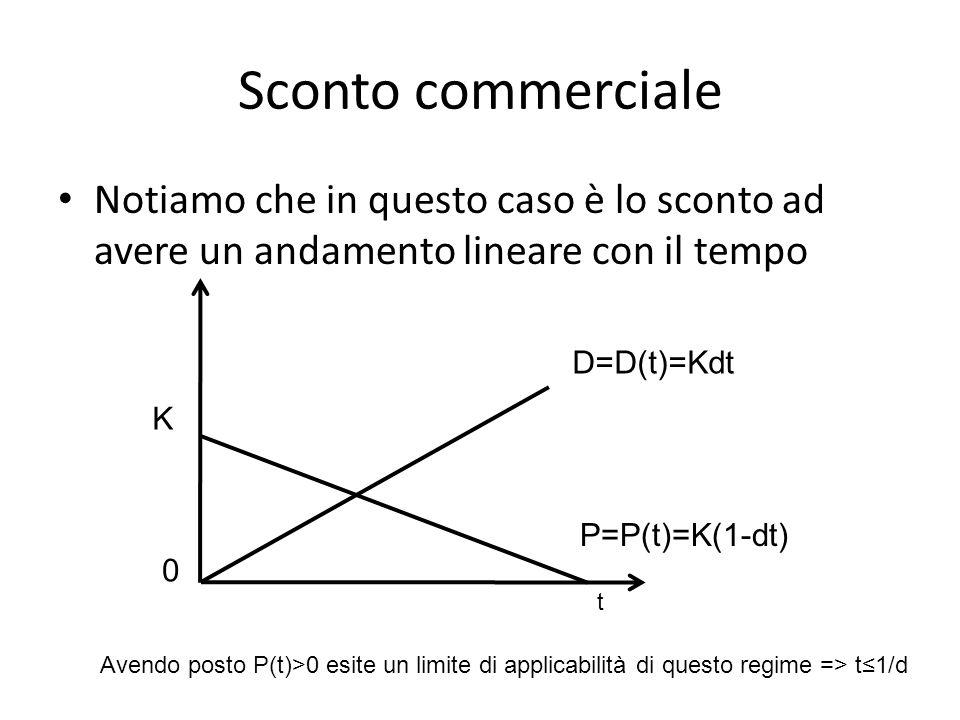 Sconto commerciale Notiamo che in questo caso è lo sconto ad avere un andamento lineare con il tempo D=D(t)=Kdt P=P(t)=K(1-dt) K t 0 Avendo posto P(t)