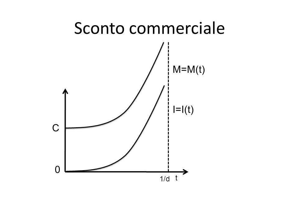 Sconto commerciale M=M(t) I=I(t) C t 0 1/d