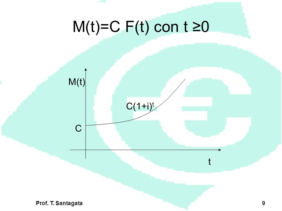 Prof. T. Santagata9 t M(t) C(1+i) t C M(t)=C F(t) con t 0