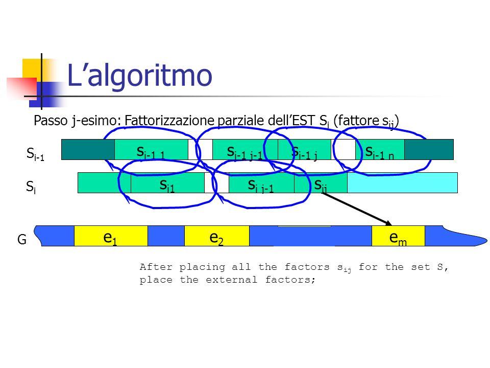Lalgoritmo s i1 s i j-1 s ij SiSi e1e1 e2e2 G Passo j-esimo: Fattorizzazione parziale dellEST S i (fattore s ij ) emem if (Compatible(e m, exon_list))