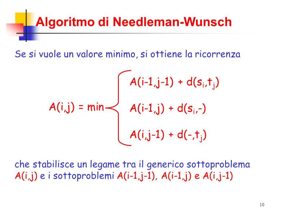 10 Algoritmo di Needleman-Wunsch Se si vuole un valore minimo, si ottiene la ricorrenza A(i,j) = min A(i-1,j-1) + d(s i,t j ) A(i-1,j) + d(s i,-) A(i,