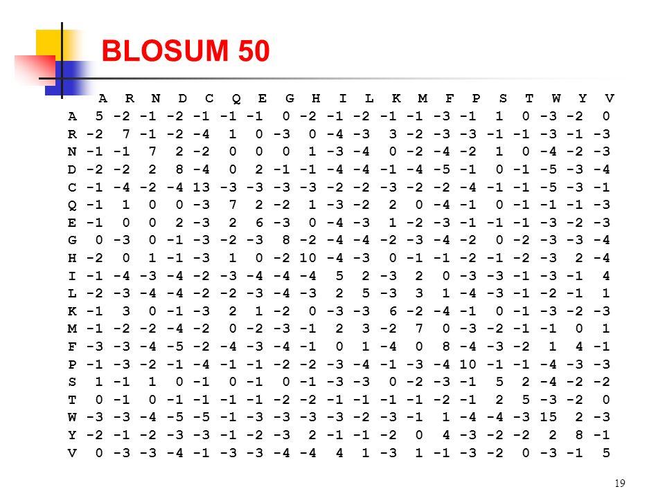 19 BLOSUM 50 A R N D C Q E G H I L K M F P S T W Y V A 5 -2 -1 -2 -1 -1 -1 0 -2 -1 -2 -1 -1 -3 -1 1 0 -3 -2 0 R -2 7 -1 -2 -4 1 0 -3 0 -4 -3 3 -2 -3 -