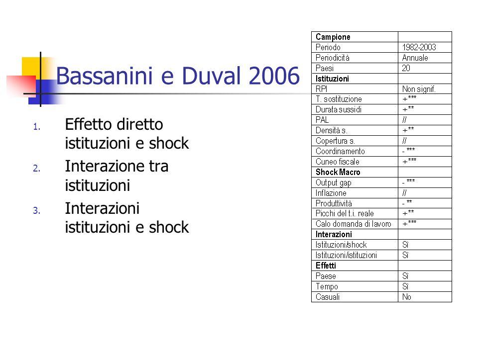 Bassanini e Duval 2006 1. Effetto diretto istituzioni e shock 2. Interazione tra istituzioni 3. Interazioni istituzioni e shock