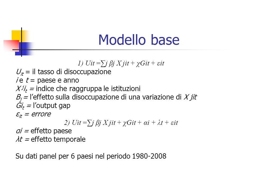 Modello base 1) Uit =j βj X jit + χGit + εit U it = il tasso di disoccupazione i e t = paese e anno X j i t = indice che raggruppa le istituzioni Β j