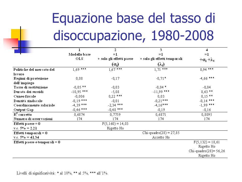 Equazione base del tasso di disoccupazione, 1980-2008 Livelli di significatività: * al 10%, ** al 5%, *** all1%.