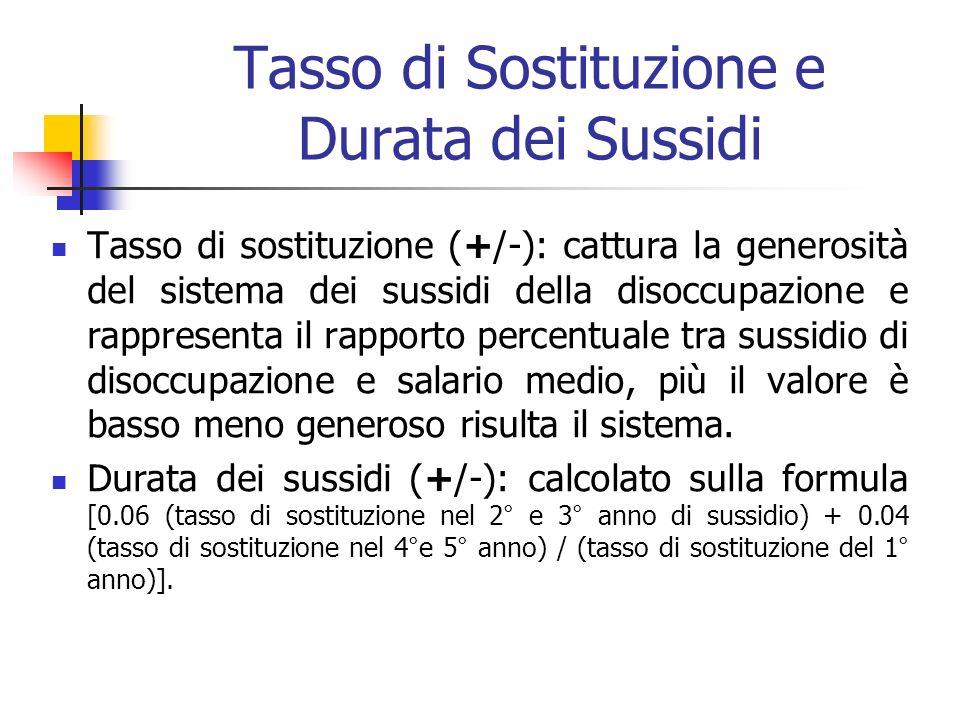 Tasso di Sostituzione e Durata dei Sussidi Tasso di sostituzione (+/-): cattura la generosità del sistema dei sussidi della disoccupazione e rappresen
