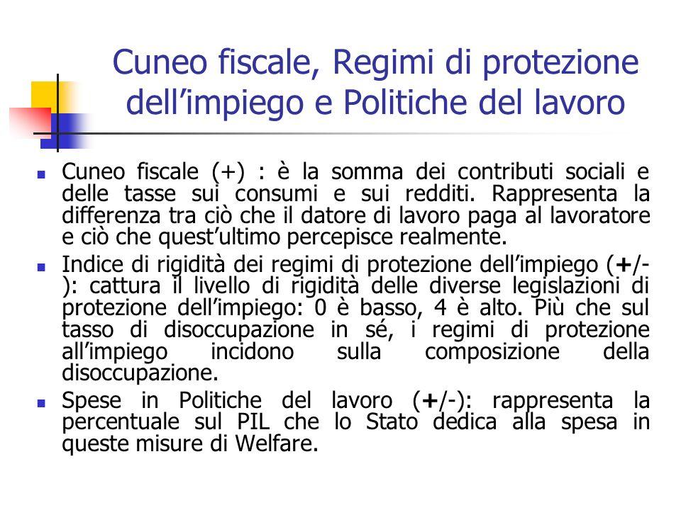 Cuneo fiscale, Regimi di protezione dellimpiego e Politiche del lavoro Cuneo fiscale (+) : è la somma dei contributi sociali e delle tasse sui consumi