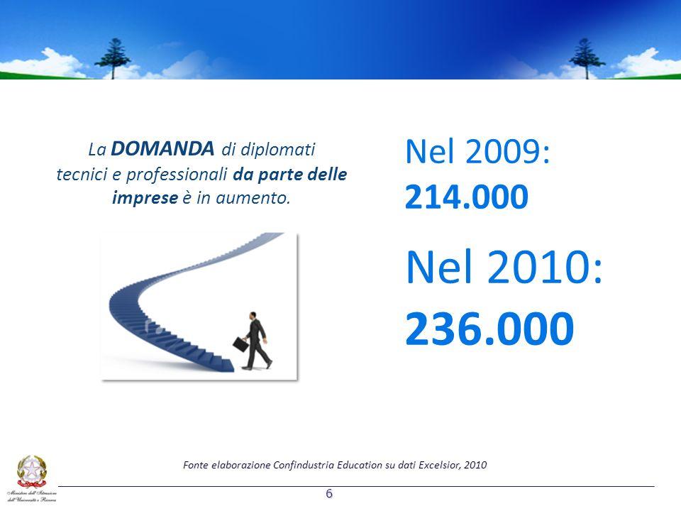 La DOMANDA di diplomati tecnici e professionali da parte delle imprese è in aumento. Nel 2009: 214.000 Nel 2010: 236.000 Fonte elaborazione Confindust