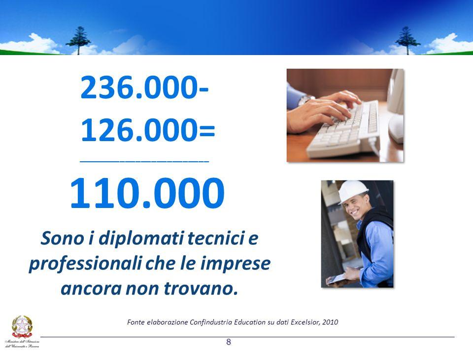 110.000 236.000- 126.000= _________________________ Sono i diplomati tecnici e professionali che le imprese ancora non trovano. Fonte elaborazione Con