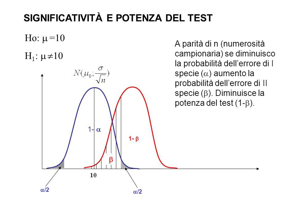 10 Ho: =10 H 1 : 10 SIGNIFICATIVITÀ E POTENZA DEL TEST 1- /2 1- A parità di n (numerosità campionaria) se diminuisco la probabilità dellerrore di I sp
