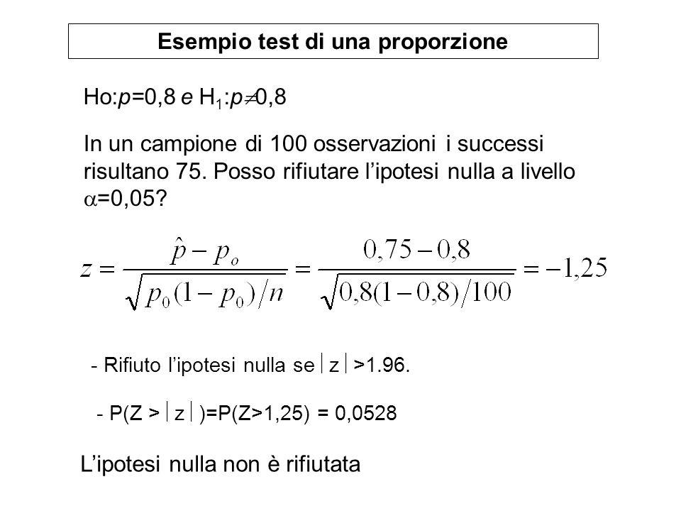 Esempio test di una proporzione Ho:p=0,8 e H 1 :p 0,8 In un campione di 100 osservazioni i successi risultano 75. Posso rifiutare lipotesi nulla a liv