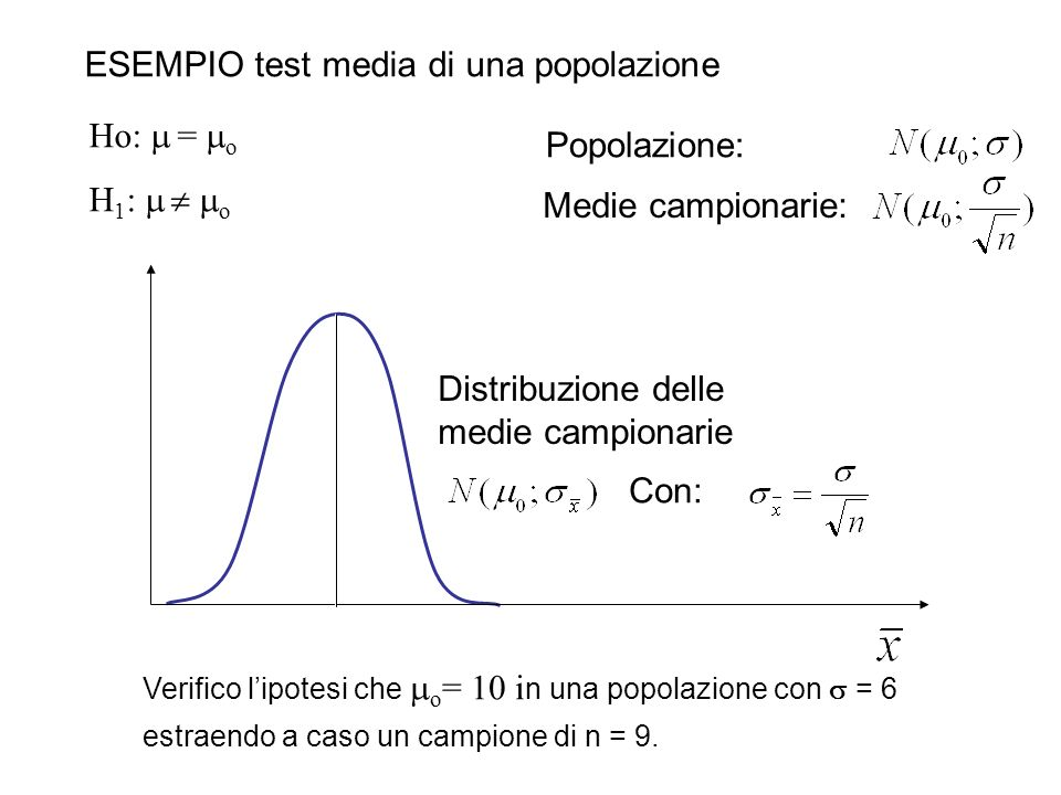 10 ESEMPIO test media di una popolazione Popolazione: Medie campionarie: La regione di rifiuto ha probabilità (livello di significatività) È la probabilità di rifiutare H 0 quando H 0 è vera Ho: =10 H 1 : 10 Se = 0,05 Rifiuto H 0 se la media campionaria è al di fuori dei limiti 0 1.96 ( / n)