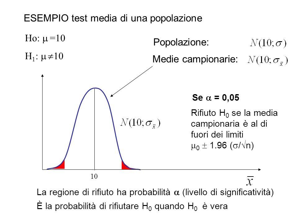 10 ESEMPIO test media di una popolazione Popolazione: Medie campionarie: La regione di rifiuto ha probabilità (livello di significatività) È la probab