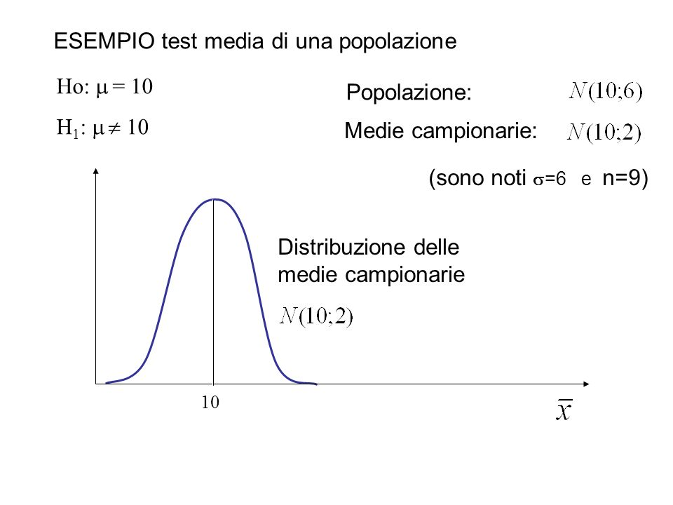 Ho: =10 H 1 : 10 10 ESEMPIO test media di una popolazione Se = 0,05 Rifiuto H 0 se la media campionaria è al di fuori dei limiti 0 1.96 ( / n) Quindi: 10 1.96·2 6,08 13,92 6,08 13,92