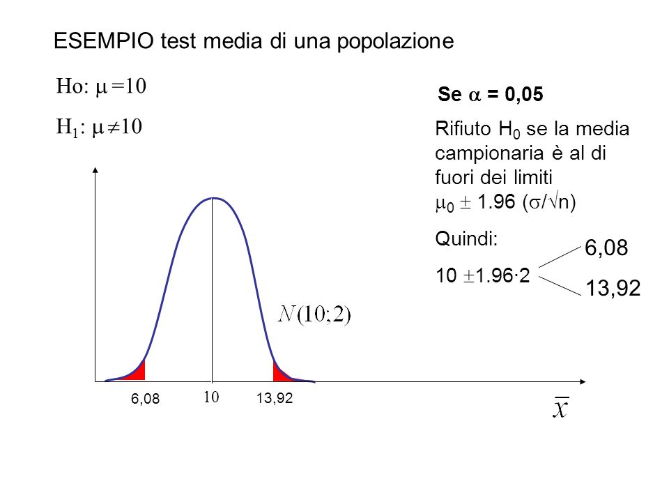 Ho: =10 H 1 : 10 10 ESEMPIO test media di una popolazione Se = 0,05 Rifiuto H 0 se la media campionaria è al di fuori dei limiti 0 1.96 ( / n) Quindi: