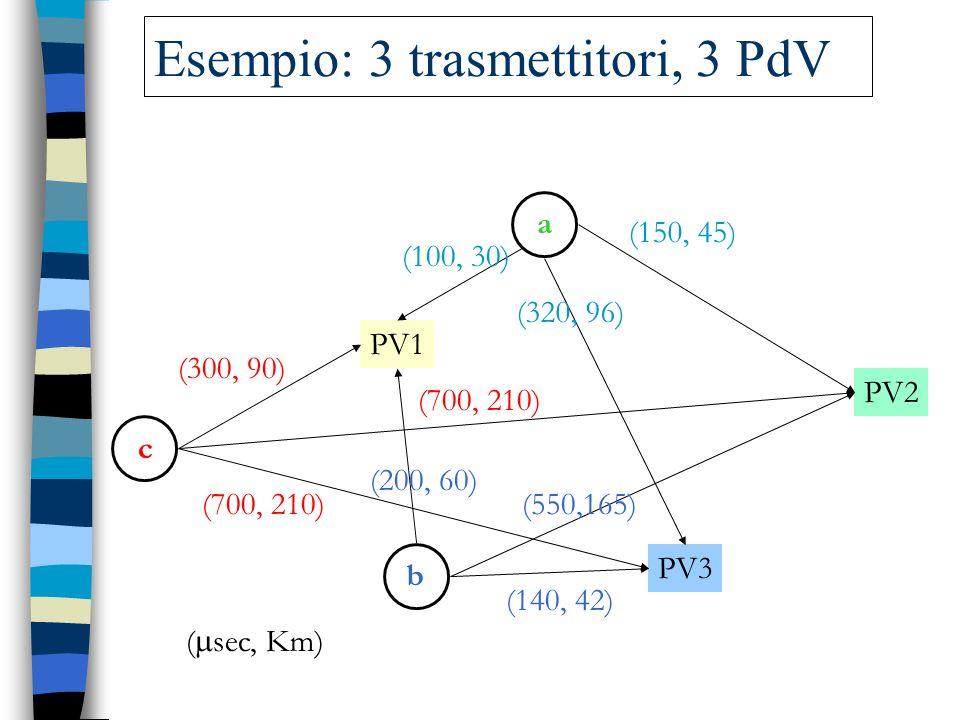 PV1 PV2 PV3 ab c (100, 30) (200, 60) (300, 90) (150, 45) (320, 96) (700, 210) (140, 42) (550,165) ( sec, Km) Esempio: 3 trasmettitori, 3 PdV