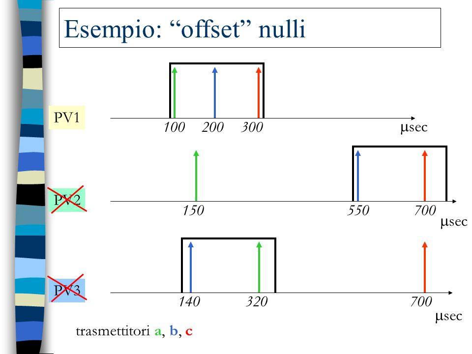 100 150 320 200 550 140 300 700 PV1 PV2 PV3 trasmettitori a, b, c sec Esempio: offset nulli