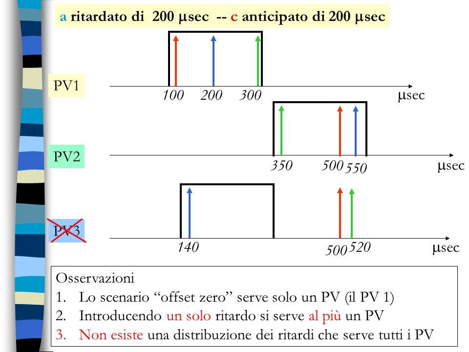 100 350 520 200 550 140 300 500 PV1 PV2 PV3 sec a ritardato di 200 sec -- c anticipato di 200 sec Osservazioni 1.Lo scenario offset zero serve solo un