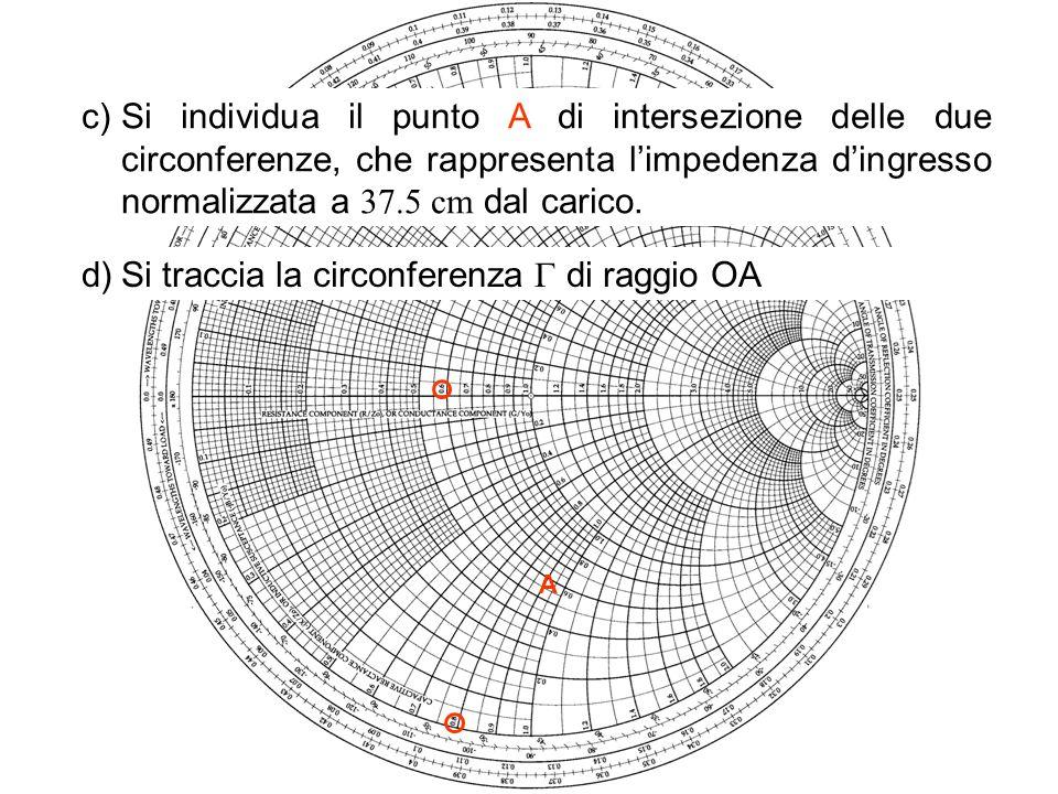 e)Se la linea è senza perdite, il modulo del coefficiente di riflessione sul carico è uguale al rapporto tra la lunghezza del raggio di e la lunghezza del raggio della circonferenza per R i =0.