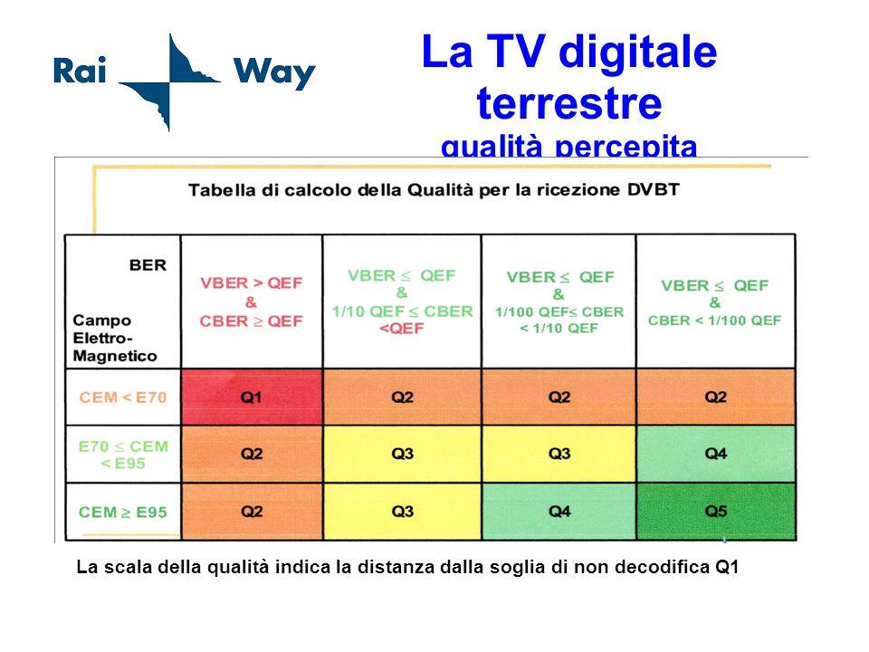 La TV digitale terrestre qualità percepita La scala della qualità indica la distanza dalla soglia di non decodifica Q1