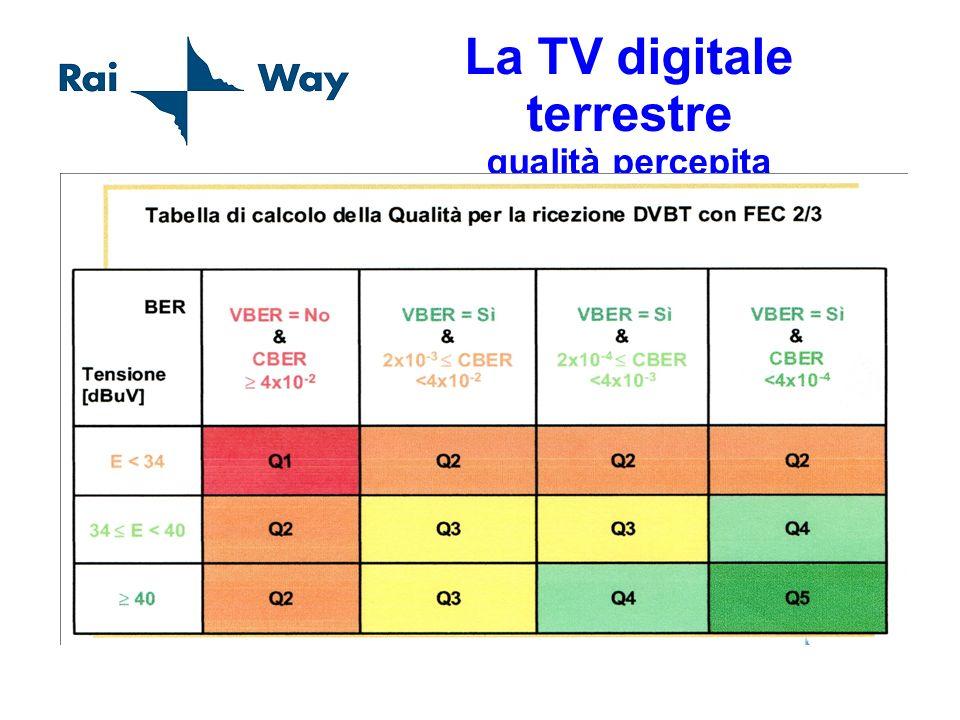 La TV digitale terrestre qualità percepita