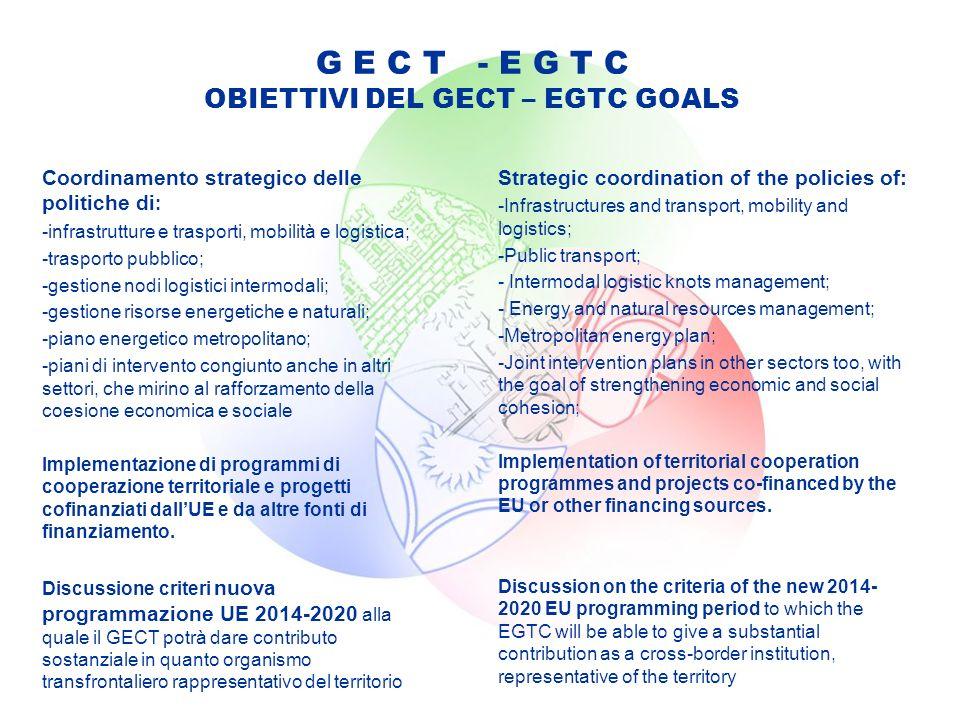 G E C T - E G T C OBIETTIVI DEL GECT – EGTC GOALS Coordinamento strategico delle politiche di : -infrastrutture e trasporti, mobilità e logistica; -trasporto pubblico; -gestione nodi logistici intermodali; -gestione risorse energetiche e naturali; -piano energetico metropolitano; -piani di intervento congiunto anche in altri settori, che mirino al rafforzamento della coesione economica e sociale Implementazione di programmi di cooperazione territoriale e progetti cofinanziati dallUE e da altre fonti di finanziamento.