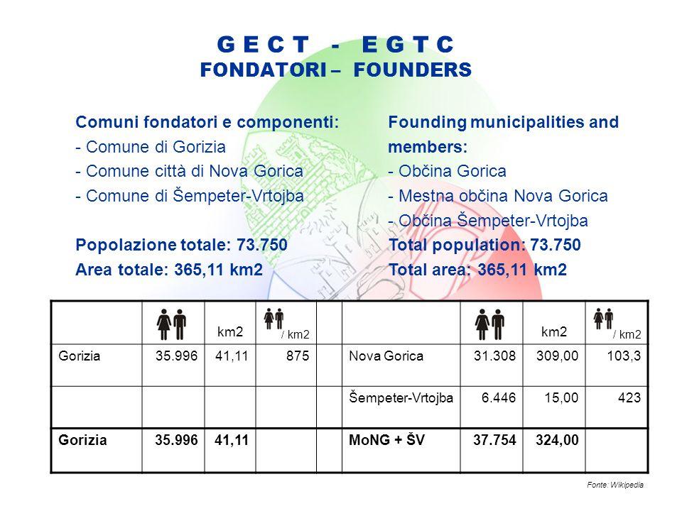 G E C T - E G T C FONDATORI – FOUNDERS Comuni fondatori e componenti: - Comune di Gorizia - Comune città di Nova Gorica - Comune di Šempeter-Vrtojba Popolazione totale: 73.750 Area totale: 365,11 km2 km2 / km2 km2 / km2 Gorizia35.99641,11875Nova Gorica31.308309,00103,3 Šempeter-Vrtojba6.44615,00423 Gorizia35.99641,11MoNG + ŠV37.754324,00 Fonte: Wikipedia Founding municipalities and members: - Občina Gorica - Mestna občina Nova Gorica - Občina Šempeter-Vrtojba Total population: 73.750 Total area: 365,11 km2