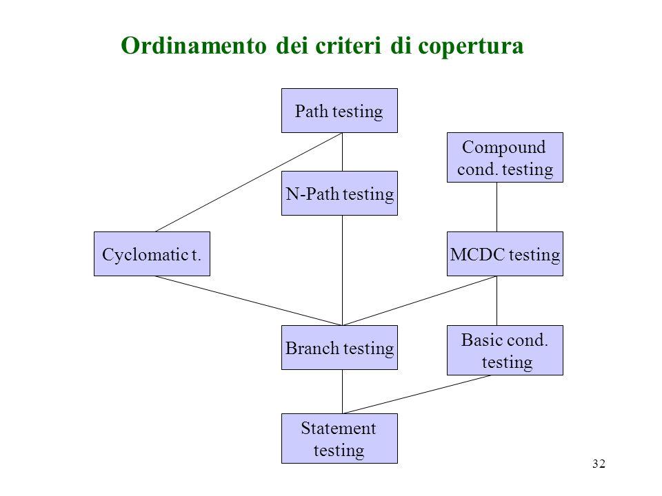 32 Ordinamento dei criteri di copertura Cyclomatic t.MCDC testing Basic cond.
