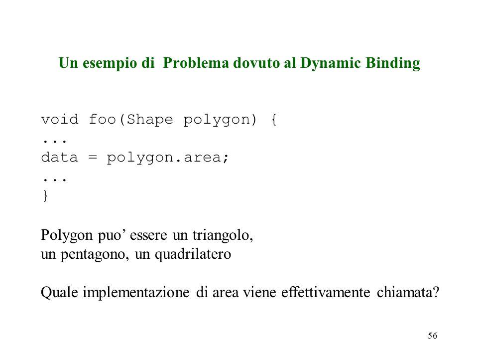 56 Un esempio di Problema dovuto al Dynamic Binding void foo(Shape polygon) {...