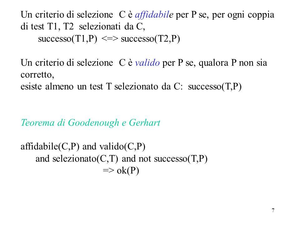 7 Un criterio di selezione C è affidabile per P se, per ogni coppia di test T1, T2 selezionati da C, successo(T1,P) successo(T2,P) Un criterio di selezione C è valido per P se, qualora P non sia corretto, esiste almeno un test T selezionato da C: successo(T,P) Teorema di Goodenough e Gerhart affidabile(C,P) and valido(C,P) and selezionato(C,T) and not successo(T,P) => ok(P)