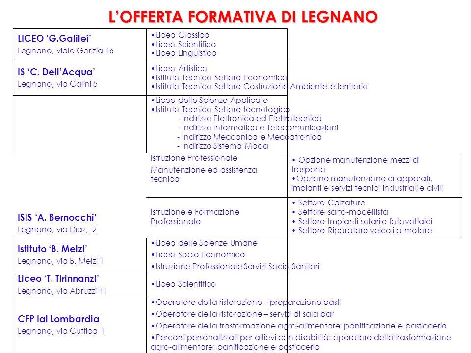 LOFFERTA FORMATIVA DI LEGNANO LICEO G.Galilei Legnano, viale Gorizia 16 Liceo Classico Liceo Scientifico Liceo Linguistico IS C. DellAcqua Legnano, vi