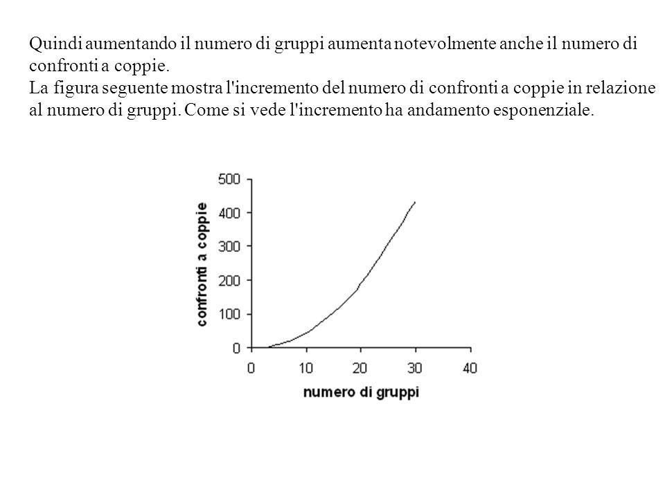 Contrasti ortogonali soggetticontarimaaggettivoimmagine intenziona le Medie76,91113,412 Somma Contr.