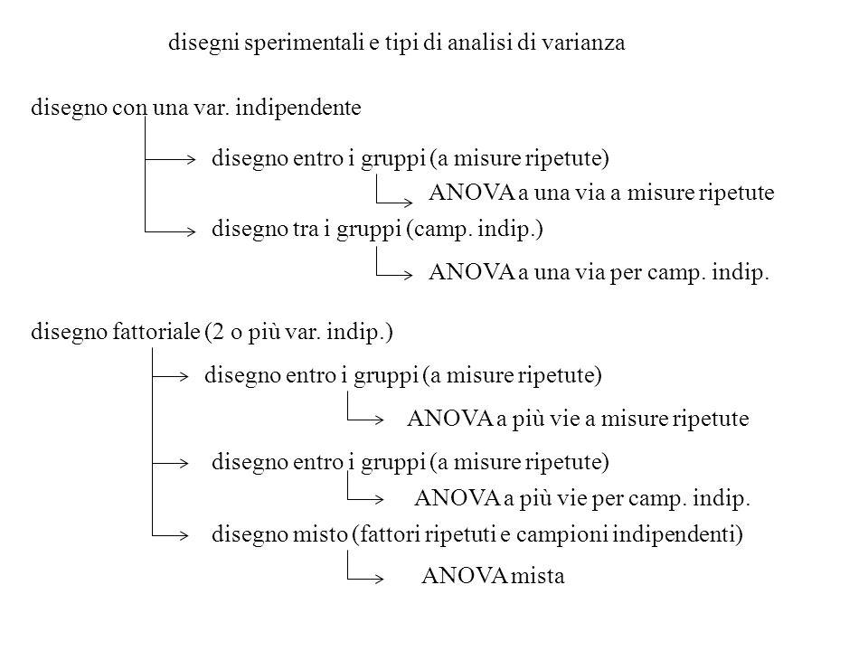 selezione Grafici per analisi: