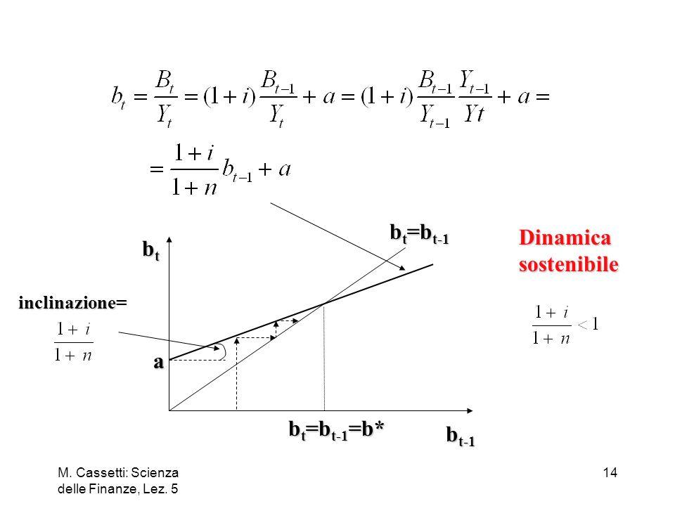 M. Cassetti: Scienza delle Finanze, Lez. 5 14 Dinamicasostenibile inclinazione= btbtbtbt b t-1 b t =b t-1 a b t =b t-1 =b*