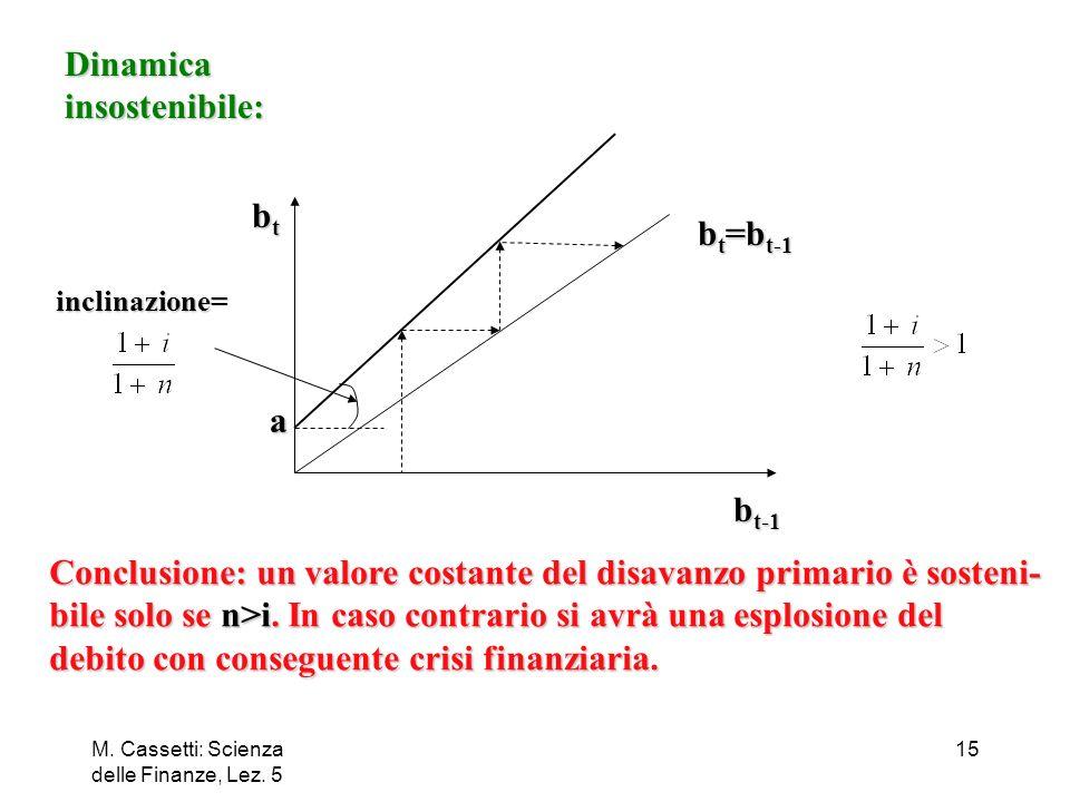 M. Cassetti: Scienza delle Finanze, Lez. 5 15 Dinamicainsostenibile: inclinazione= btbtbtbt b t-1 b t =b t-1 a Conclusione: un valore costante del dis