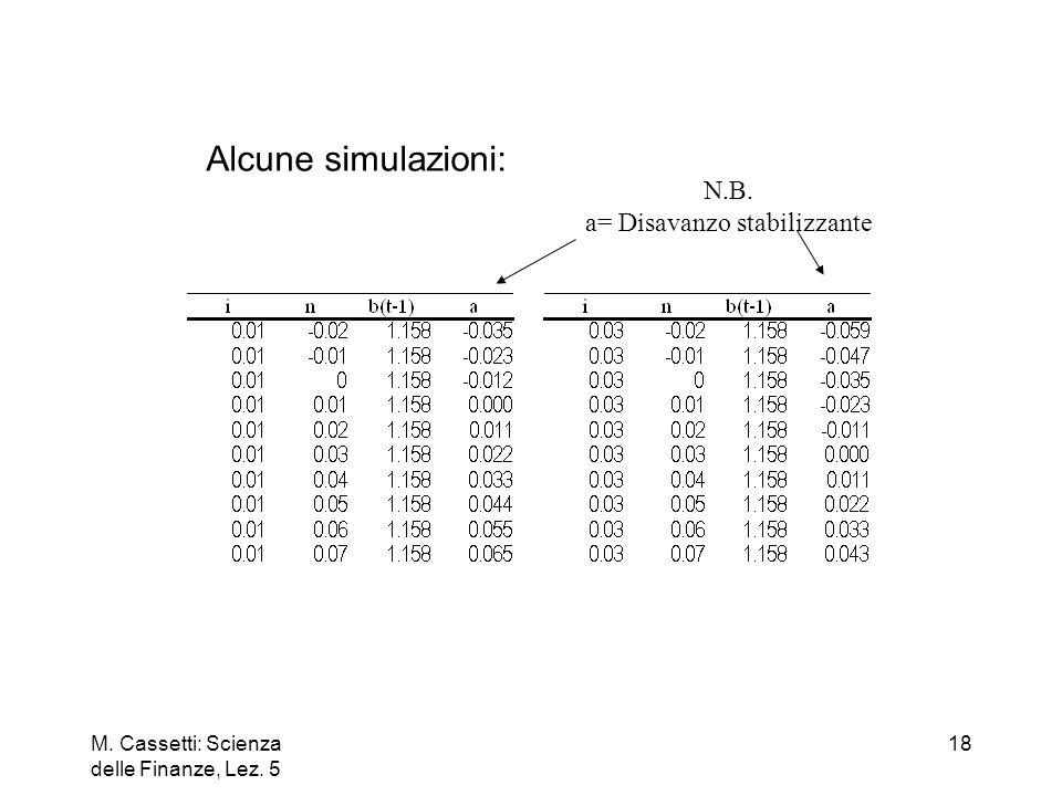 M. Cassetti: Scienza delle Finanze, Lez. 5 18 Alcune simulazioni: N.B. a= Disavanzo stabilizzante