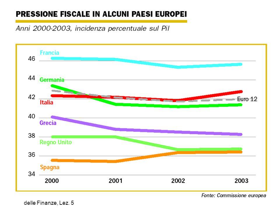 M. Cassetti: Scienza delle Finanze, Lez. 5 25