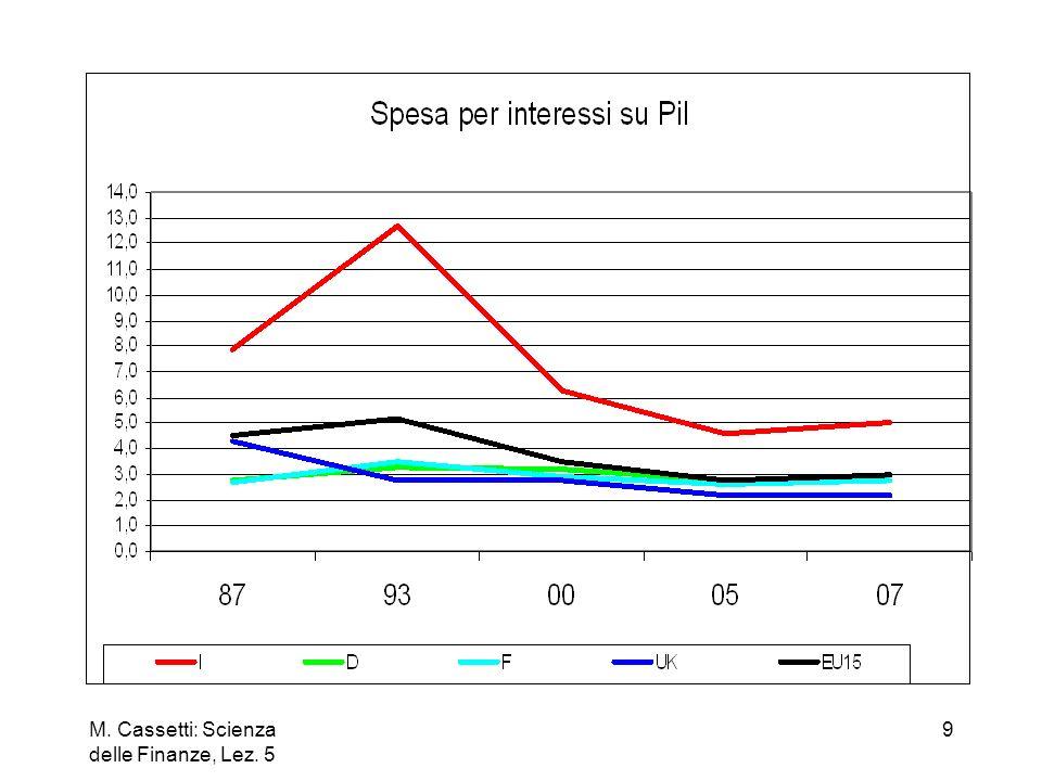 M. Cassetti: Scienza delle Finanze, Lez. 5 20 N.B. : se sps>spe, allora il rapporto B/Y aumenta