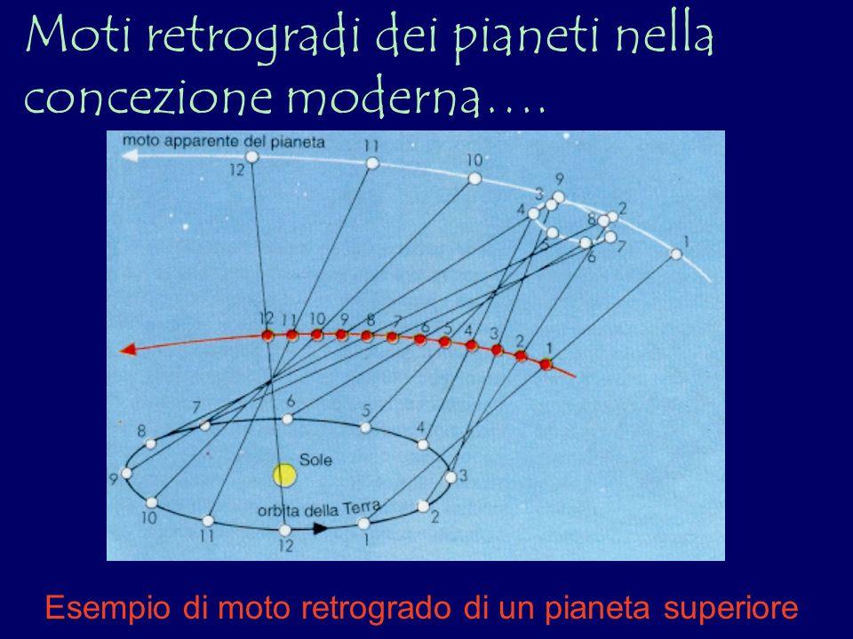 Moti retrogradi dei pianeti nella concezione moderna…. Esempio di moto retrogrado di un pianeta superiore
