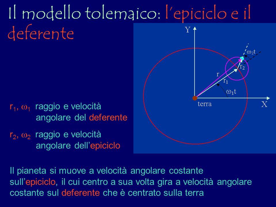 Il modello tolemaico: lepiciclo e il deferente Il pianeta si muove a velocità angolare costante sullepiciclo, il cui centro a sua volta gira a velocit