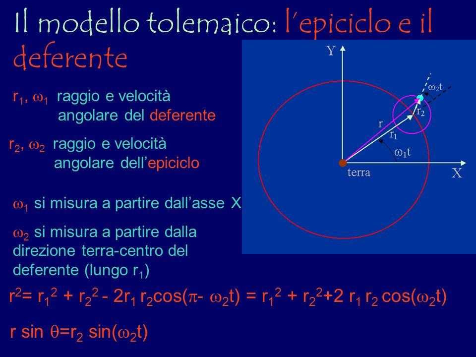 Il modello tolemaico: lepiciclo e il deferente r 1, 1 raggio e velocità angolare del deferente r 2, 2 raggio e velocità angolare dellepiciclo r 2 = r