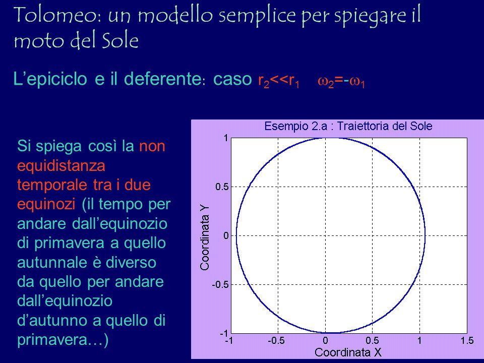 Lepiciclo e il deferente : caso r 2 <<r 1 2 =- 1 Si spiega così la non equidistanza temporale tra i due equinozi (il tempo per andare dallequinozio di