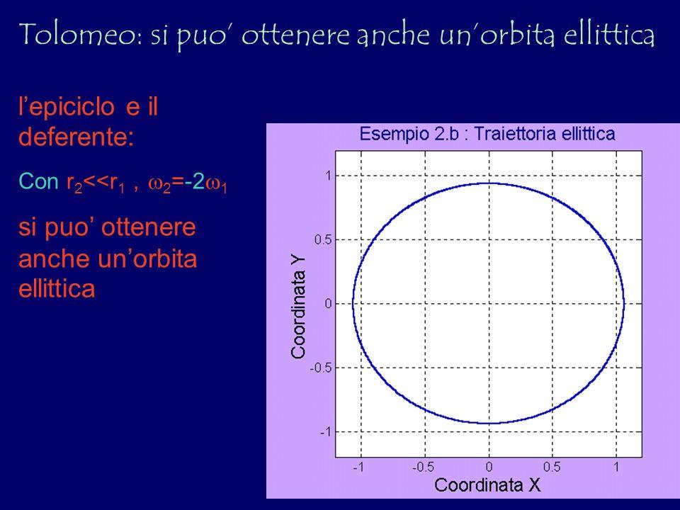 lepiciclo e il deferente: Con r 2 <<r 1, 2 =-2 1 si puo ottenere anche unorbita ellittica Tolomeo: si puo ottenere anche unorbita ellittica