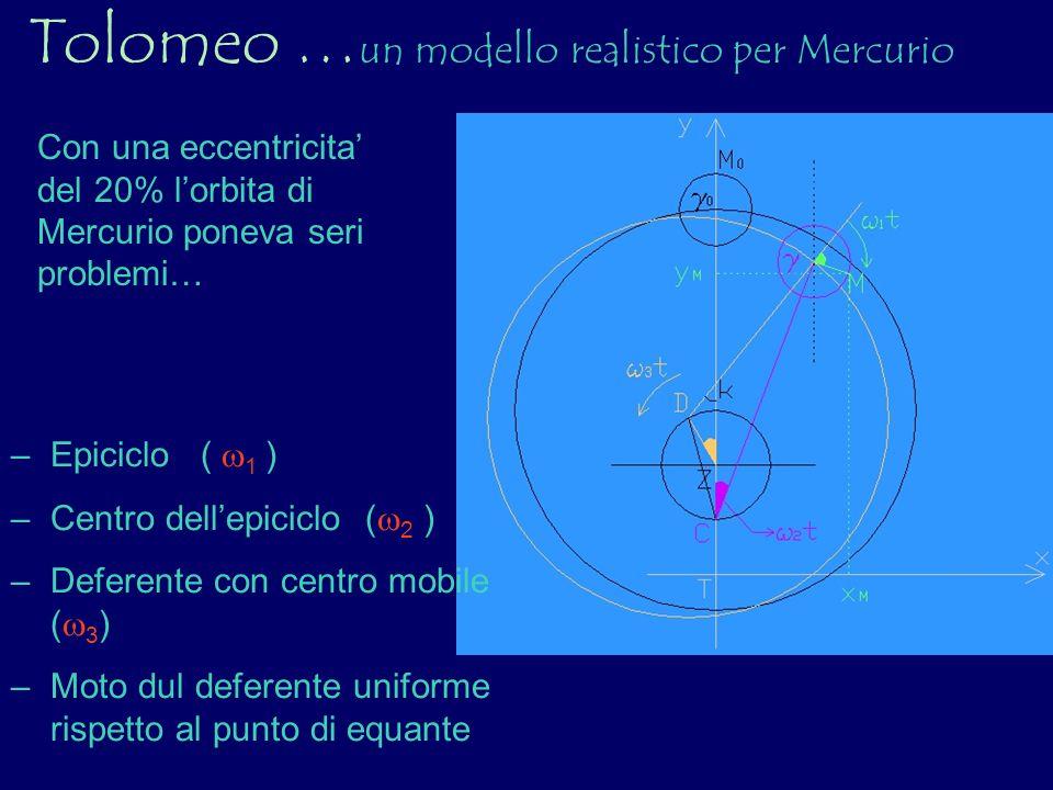 Tolomeo … un modello realistico per Mercurio Con una eccentricita del 20% lorbita di Mercurio poneva seri problemi… –Epiciclo ( 1 ) –Centro dellepicic