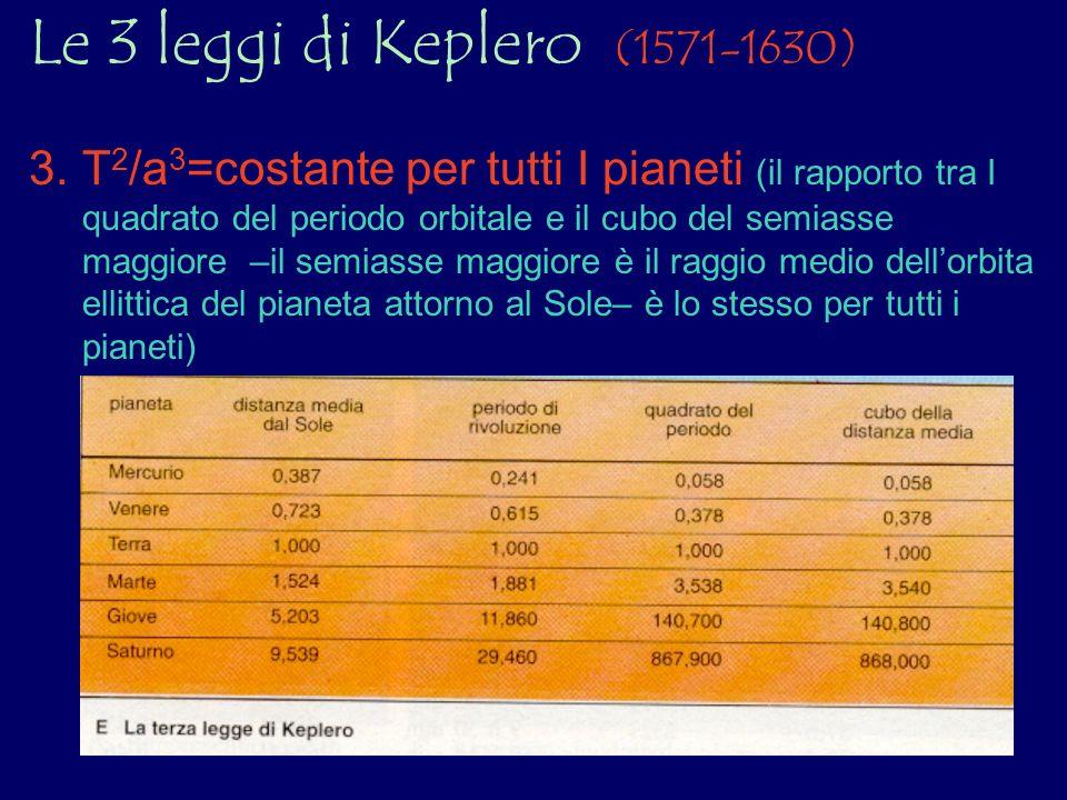 Le 3 leggi di Keplero (1571-1630) 3.T 2 /a 3 =costante per tutti I pianeti (il rapporto tra I quadrato del periodo orbitale e il cubo del semiasse mag