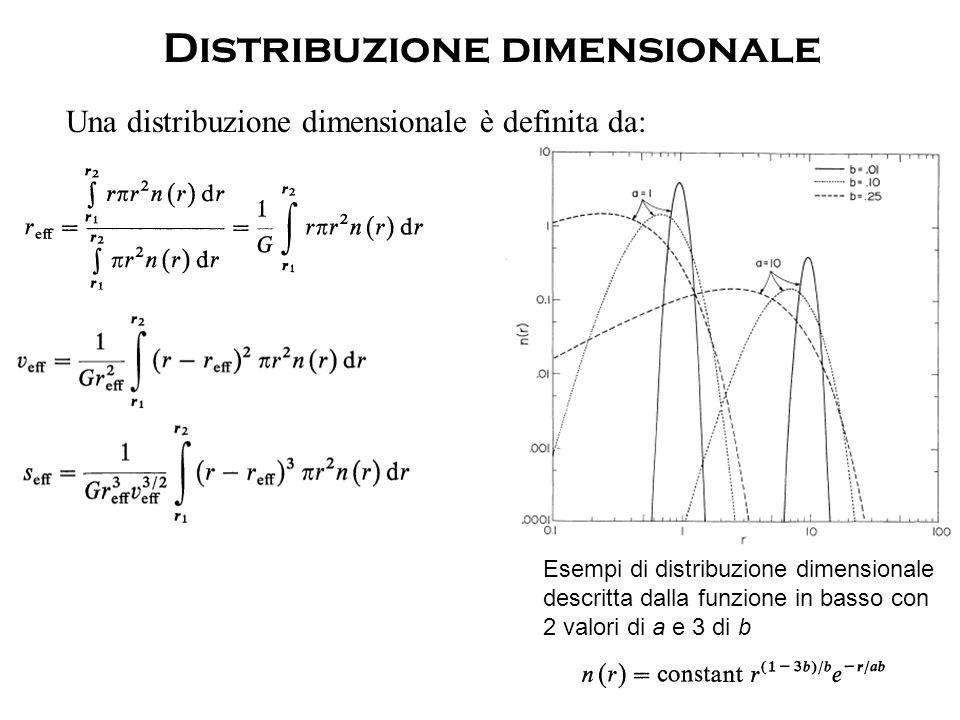 Una distribuzione dimensionale è definita da: Distribuzione dimensionale Esempi di distribuzione dimensionale descritta dalla funzione in basso con 2 valori di a e 3 di b