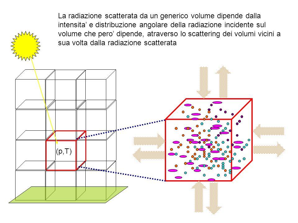 (p,T) La radiazione scatterata da un generico volume dipende dalla intensita e distribuzione angolare della radiazione incidente sul volume che pero dipende, atraverso lo scattering dei volumi vicini a sua volta dalla radiazione scatterata